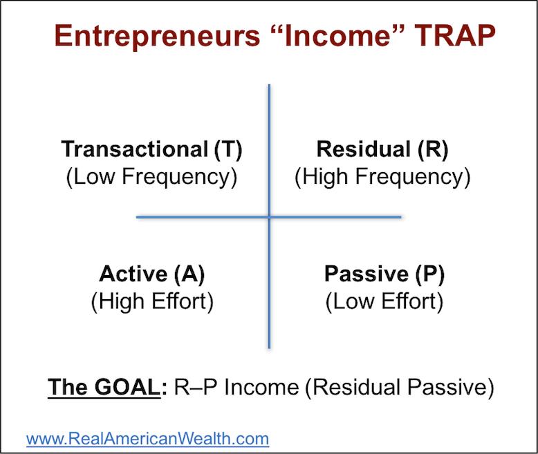 The Entrepreneurs Trap